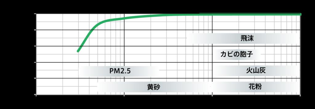 フィルタ性能グラフ