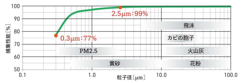 フィルター性能グラフ